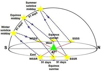 solstice arc